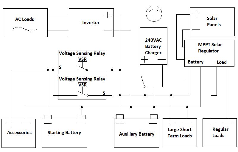 Wiring Diagram For Solar Panels On A Caravan - Somurich.com