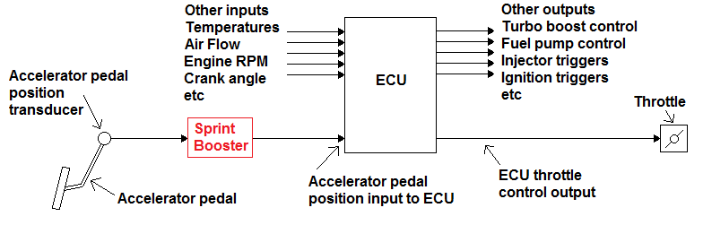 ecu schematic with sprint booster