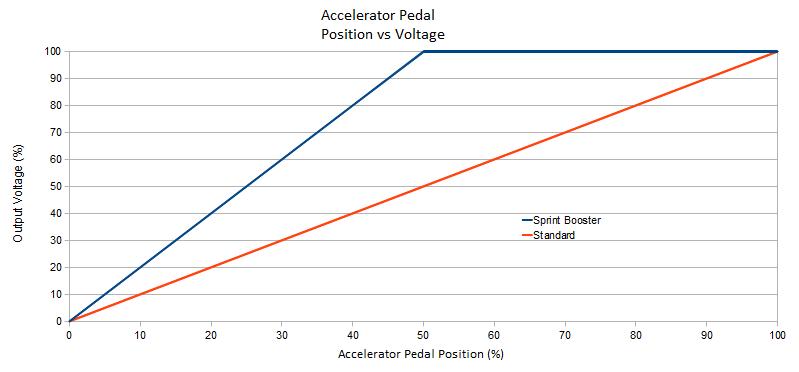 sprint booster output voltage