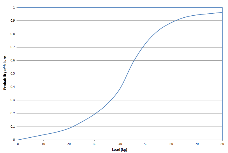 load vs probability of failure