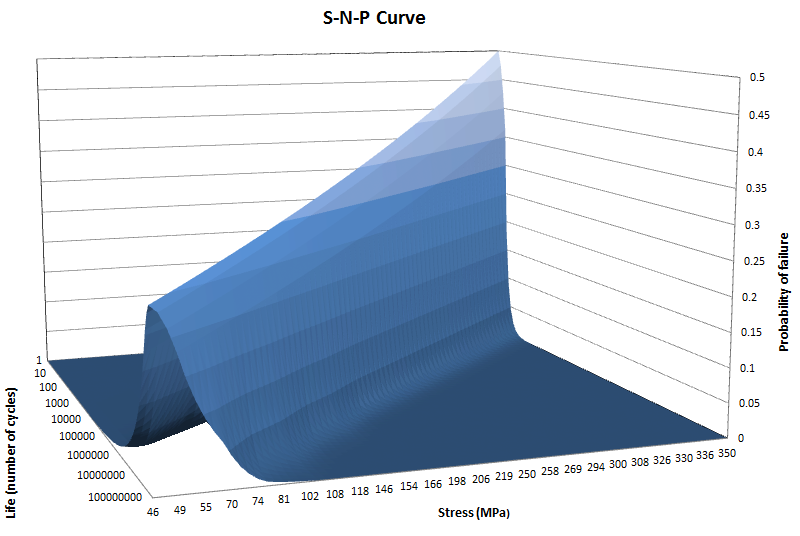 s-n-p curve