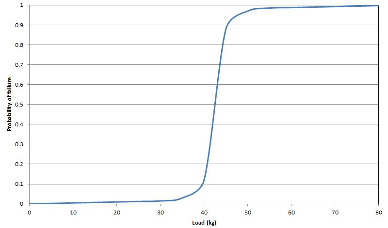 simple component failure
