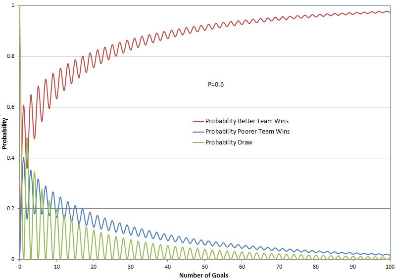 match probability P=0.6