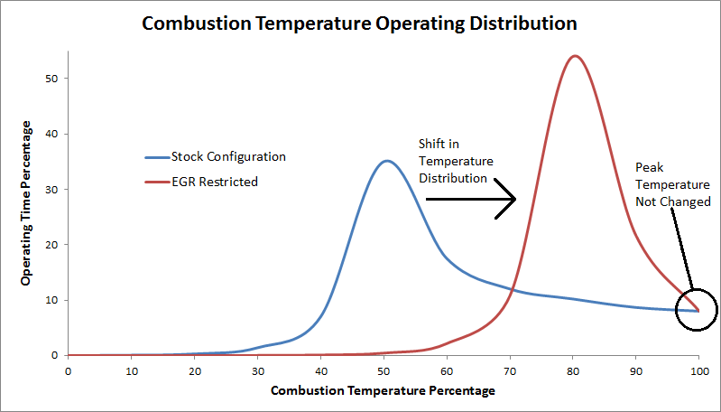 EGR Effect on Temperature
